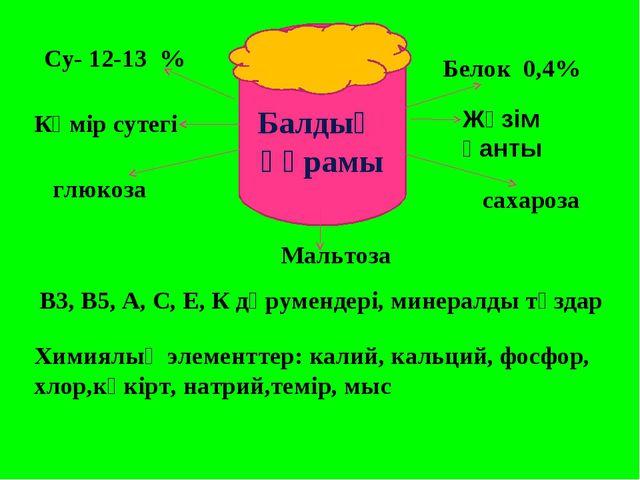 Су- 12-13 % Белок 0,4% Көмір сутегі глюкоза Жүзім қанты сахароза Мальтоза В3,...