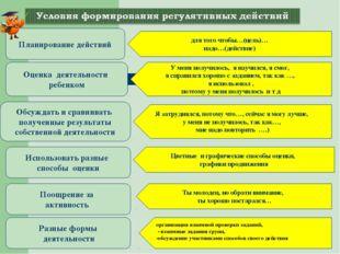 * Планирование действий Оценка деятельности ребенком Обсуждать и сравнивать п