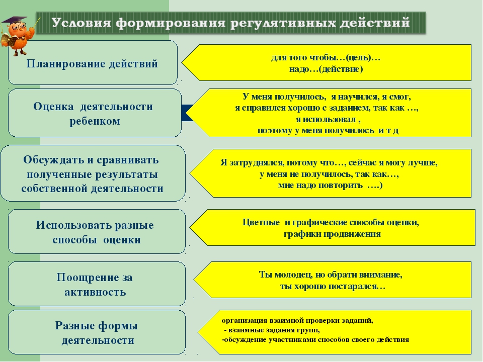 * Планирование действий Оценка деятельности ребенком Обсуждать и сравнивать п...