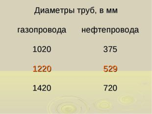 Диаметры труб, в мм газопроводанефтепровода 1020375 1220529 1420720