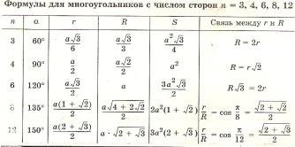 Описание: C:\Users\Abrams\Desktop\Сайт\Подборка ГИА\Шпаргалки\Математика\Отдельные шпоры\Геометрия\многоугольники.jpg