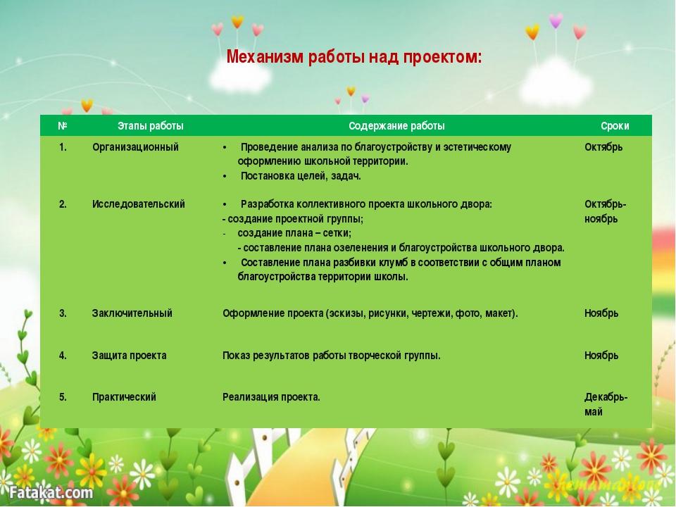 Механизм работы над проектом: № Этапы работы Содержание работы Сроки 1. Орган...