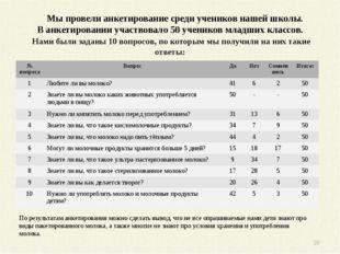 Мы провели анкетирование среди учеников нашей школы. В анкетировании участвов