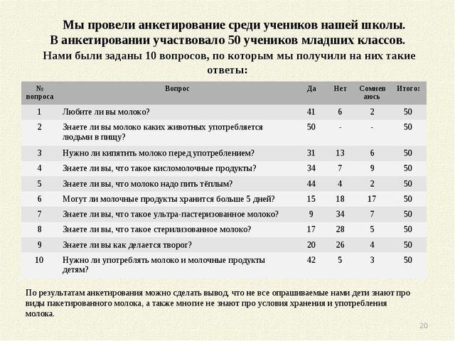 Мы провели анкетирование среди учеников нашей школы. В анкетировании участвов...