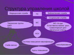 Управленческий цикл Внешняя информация Цель: определение уровня, на котором д