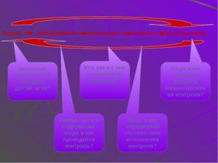Основные принципы контроля Актуальность; подчинение контроля целям и задачам