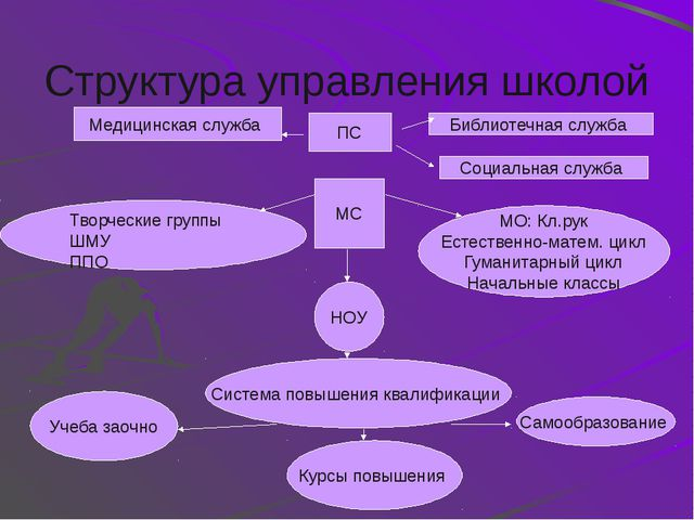 Управленческий цикл Внешняя информация Цель: определение уровня, на котором д...