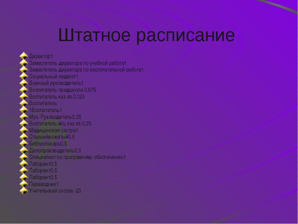 Структура управления школой ПС Медицинская служба Библиотечная служба МС Соци...