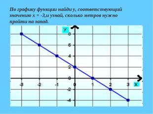 По графику функции найди у, соответствующий значению х = -3,и узнай, сколько