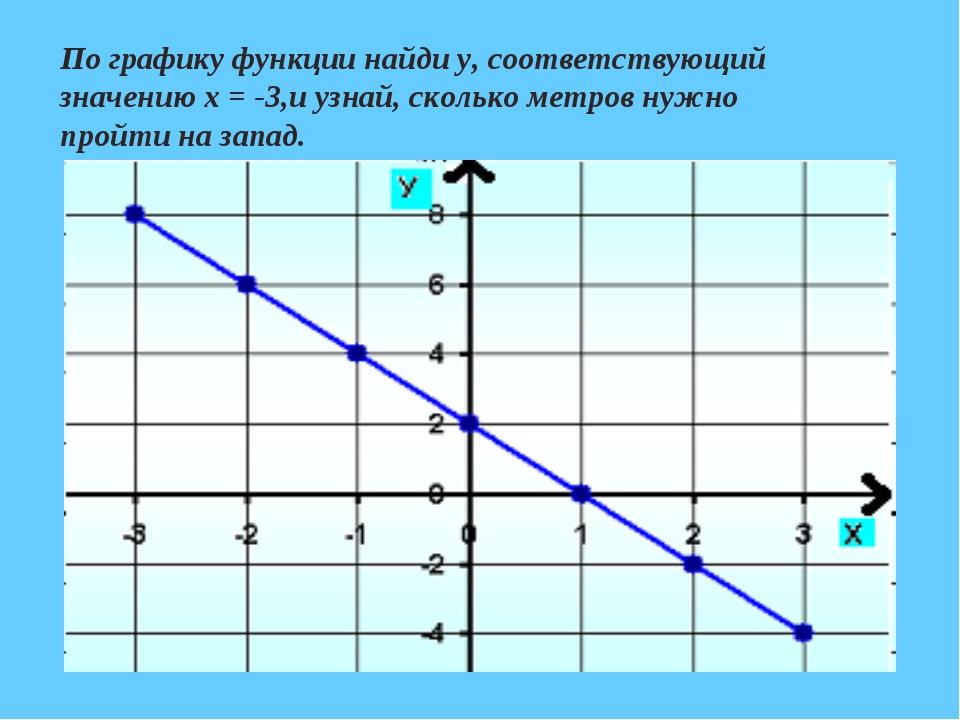 По графику функции найди у, соответствующий значению х = -3,и узнай, сколько...