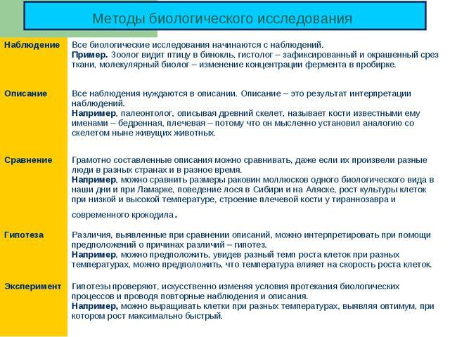 Методы биологического исследования Наблюдение Все биологические исследования...