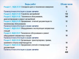 Виды работОбъем часов Раздел 1. МДК.01.01 Слесарное дело и технические измер
