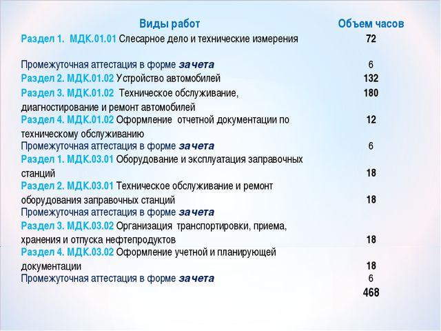 Виды работОбъем часов Раздел 1. МДК.01.01 Слесарное дело и технические измер...