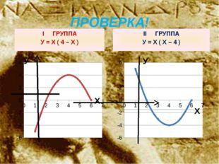 ПРОВЕРКА! I ГРУППА У = Х ( 4 – Х ) II ГРУППА У = Х ( Х – 4 ) У Х У Х