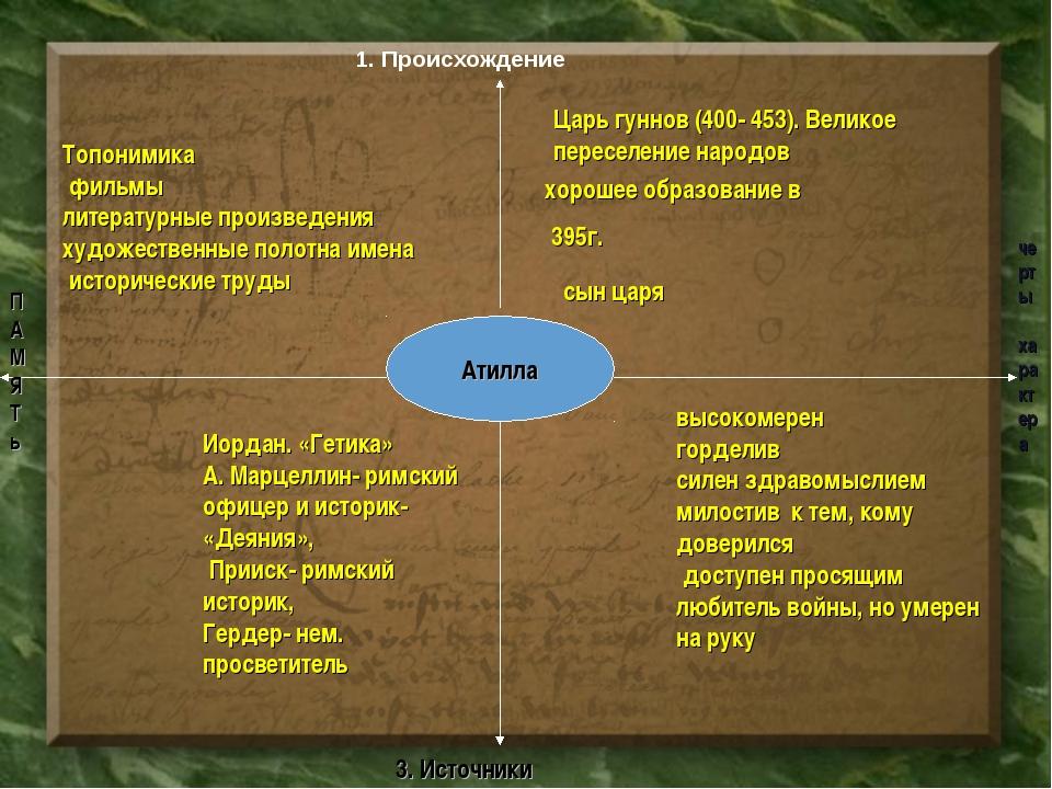 1. Происхождение Атилла П А М Я Т ь Царь гуннов (400- 453). Великое переселен...