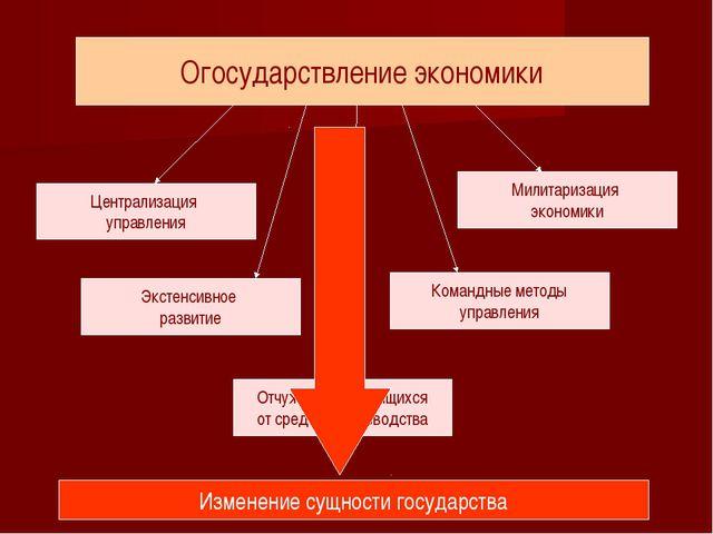 Огосударствление экономики Централизация управления Экстенсивное развитие Отч...