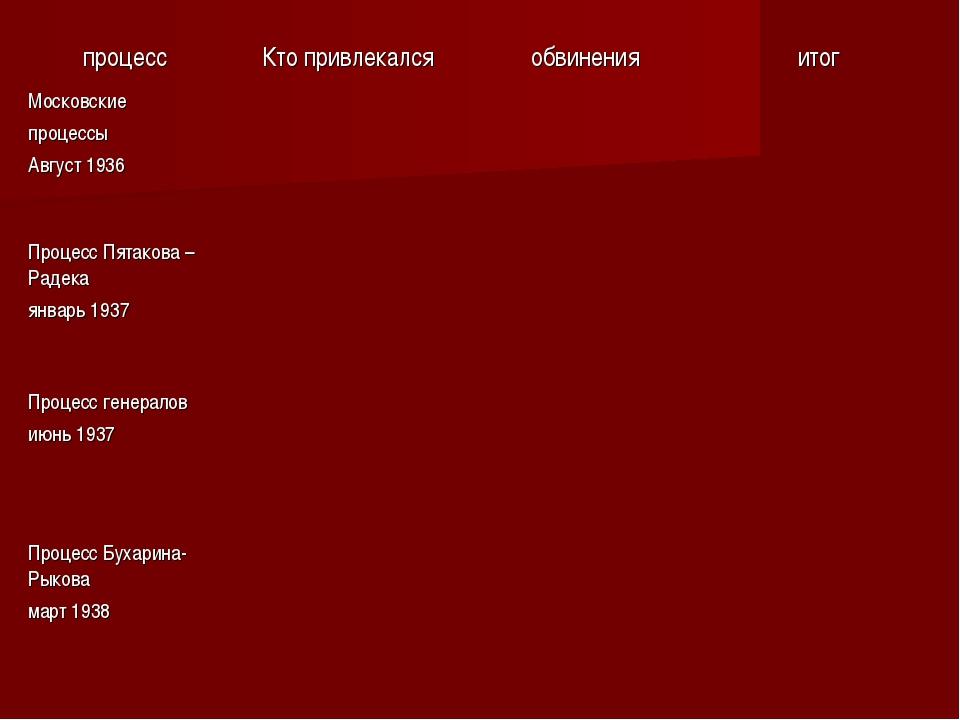 процессКто привлекалсяобвиненияитог Московские процессы Август 1936  Пр...