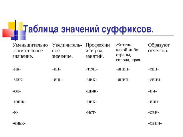 Таблица значений суффиксов. Уменьшительно -ласкательное значение.Увеличитель...