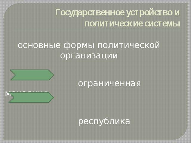 Государственное устройство и политические системы основные формы политической...