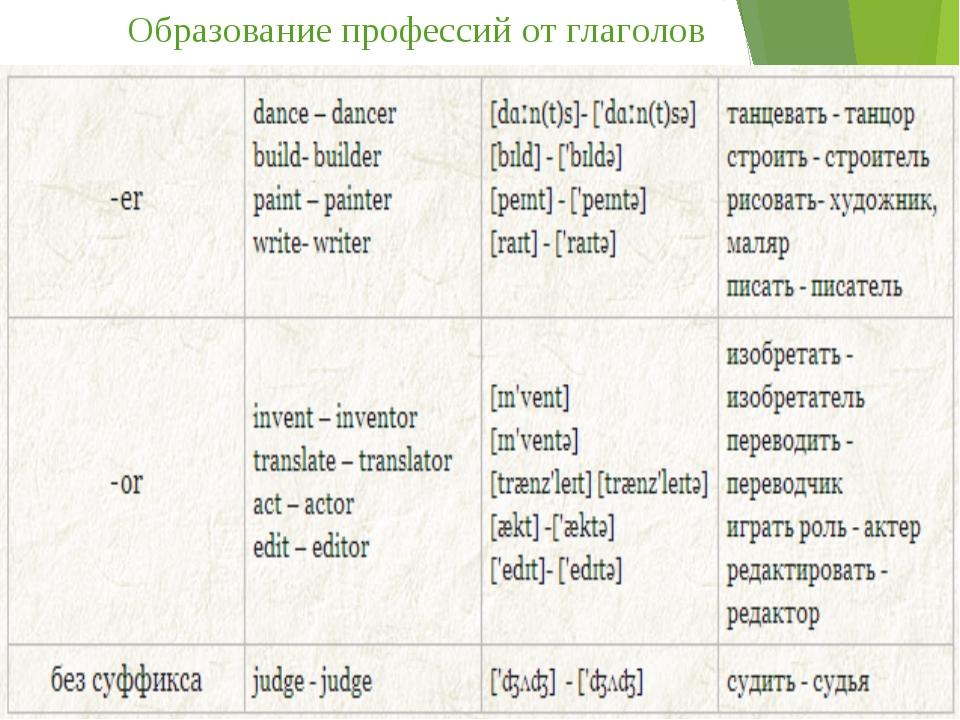 Образование профессий от глаголов