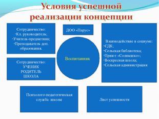 Воспитанник ДОО «Парус» Лист успешности Психолого-педагогическая служба школы
