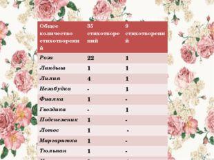 Общееколичество стихотворений 35стихотворений 9стихотворений Роза 22 1 Ландыш