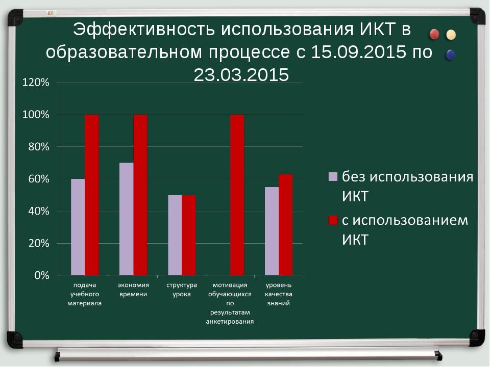 Эффективность использования ИКТ в образовательном процессе с 15.09.2015 по 23...