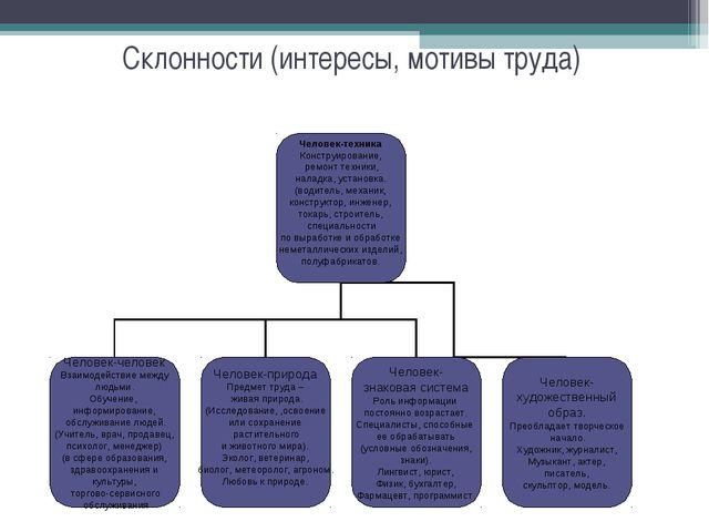 Склонности (интересы, мотивы труда)