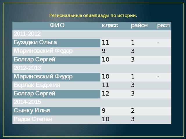 Региональные олимпиады по истории. ФИО класс район респ 2011-2012    Буза...
