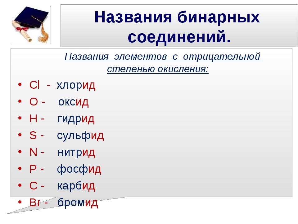 Названия бинарных соединений. Названия элементов с отрицательной степенью оки...