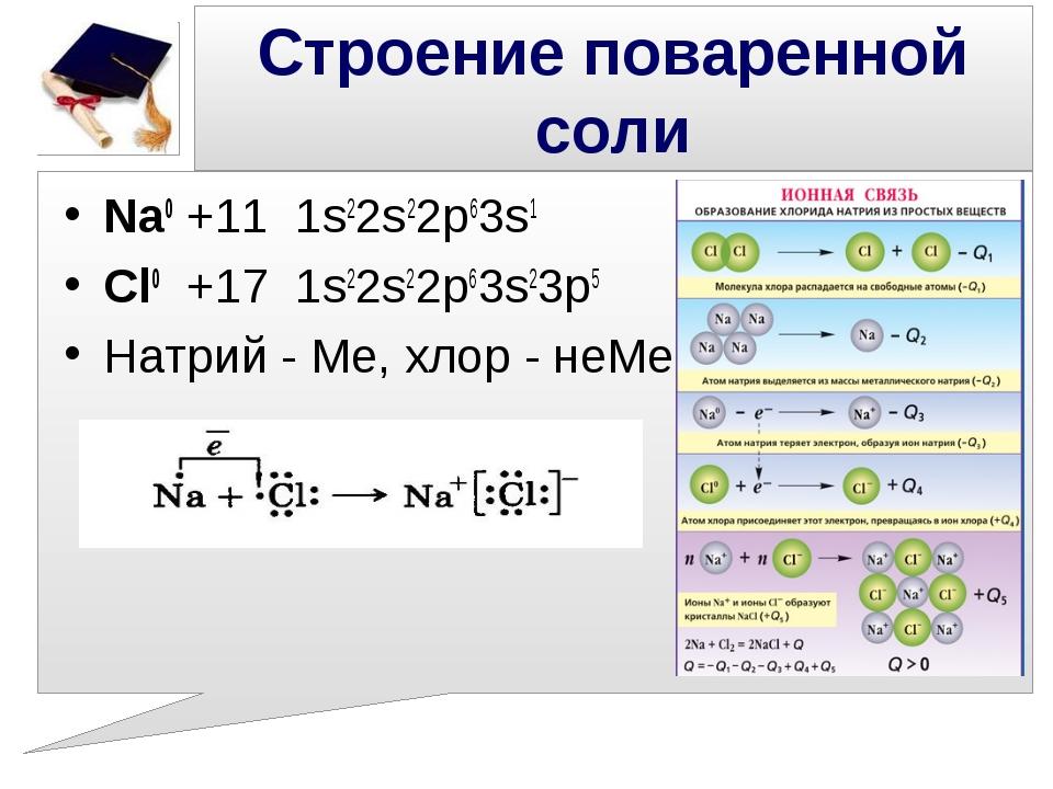 Строение поваренной соли Na0+11 1s22s22p63s1 Cl0 +17 1s22s22p63s23p5 Натрий...