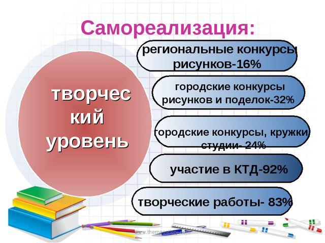 www.themegallery.com Самореализация: региональные конкурсы рисунков-16% город...