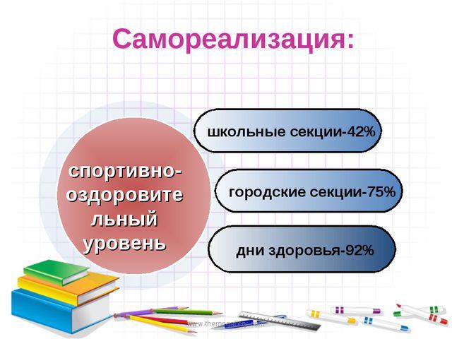 www.themegallery.com Самореализация: школьные секции-42% городские секции-75%...