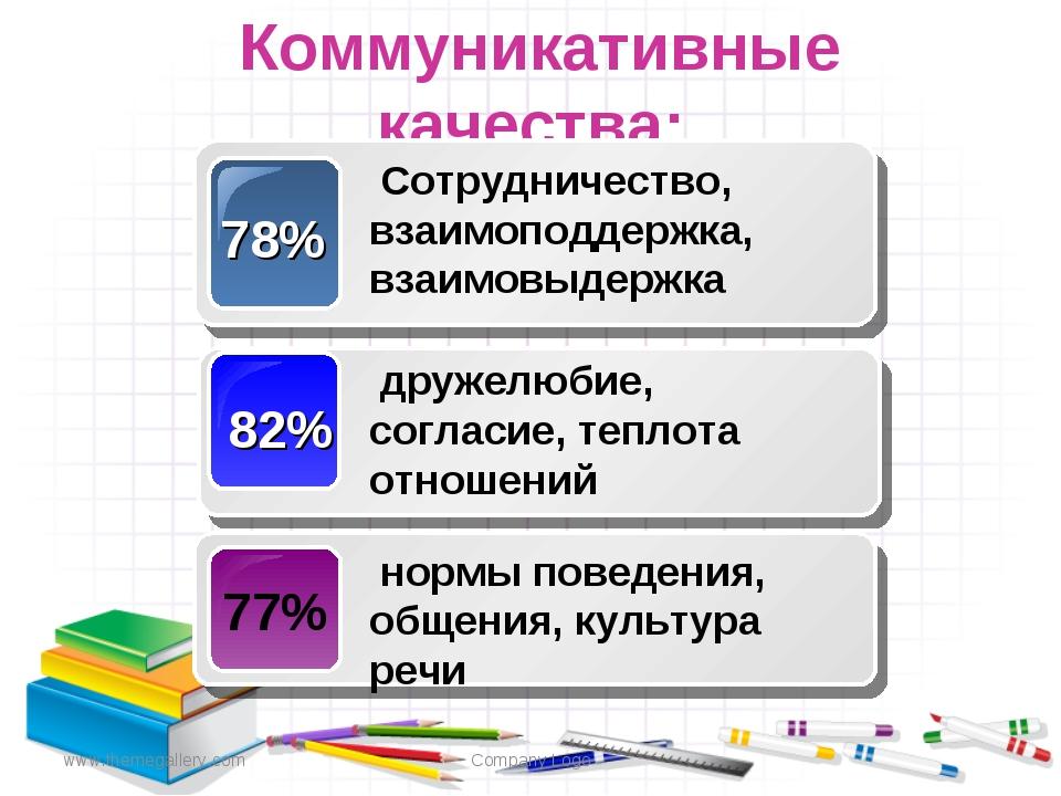 www.themegallery.com Company Logo Коммуникативные качества: Company Logo
