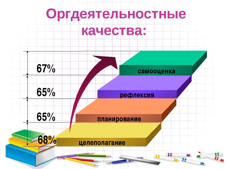 www.themegallery.com Оргдеятельностные качества: самооценка рефлексия планиро...