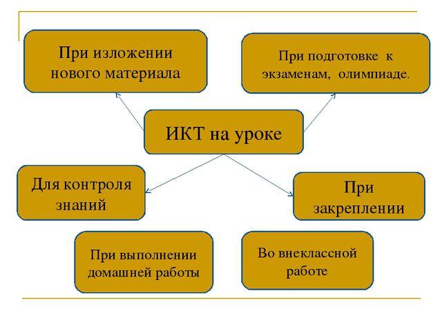 ИКТ на уроке При подготовке к экзаменам, олимпиаде. При изложении нового мат...