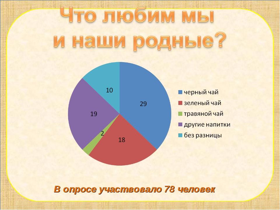 В опросе участвовало 78 человек