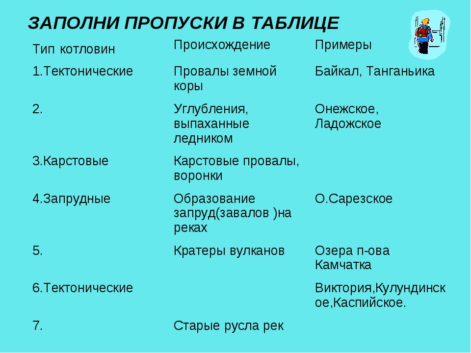 ЗАПОЛНИ ПРОПУСКИ В ТАБЛИЦЕ Тип котловинПроисхождениеПримеры 1.Тектонические...