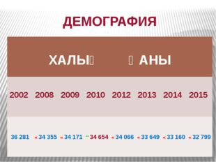 ДЕМОГРАФИЯ ХАЛЫҠ ҺАНЫ 2002 2008 2009 2010 2012 2013 2014 2015 36281 ↘34355