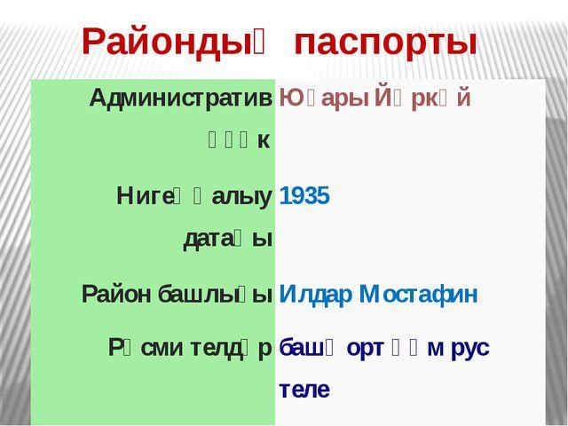 Райондың паспорты Административүҙәк ЮғарыЙәркәй Нигеҙһалыудатаһы 1935 Районба...