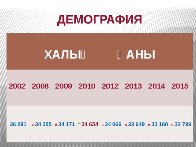 ДЕМОГРАФИЯ ХАЛЫҠ ҺАНЫ 2002 2008 2009 2010 2012 2013 2014 2015 36281 ↘34355...