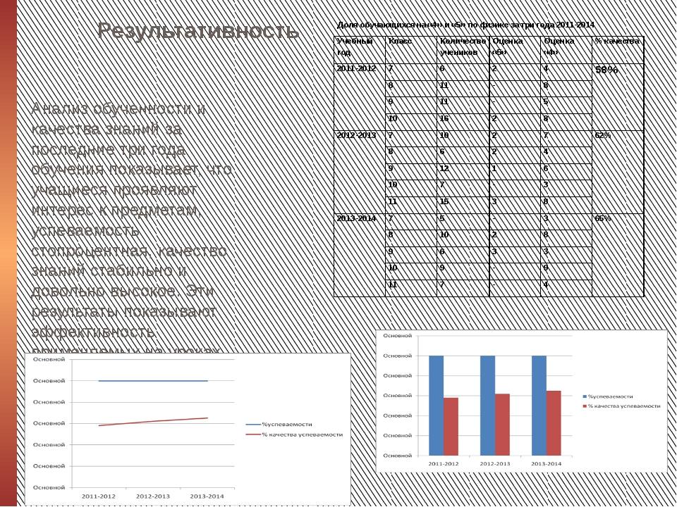 Результативность Анализ обученности и качества знаний за последние три года о...