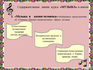 Содержательные линии курса «МУЗЫКА» в школе: «Музыка в жизни человека»-обобщё