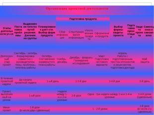 Организация проектной деятельности Этапы деятельности уч-ся Постановка пробле