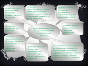Средства информатики и ИКТ для использования элементов метода проектов являет