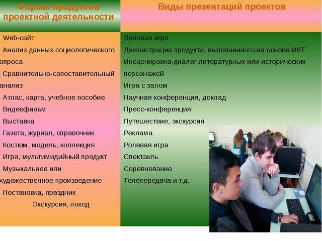 Формы продуктов проектной деятельности Виды презентаций проектов Web-сайт Ана...