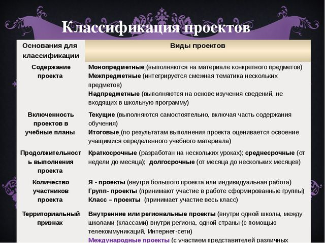 Классификация проектов Основания для классификации Виды проектов Содержание п...