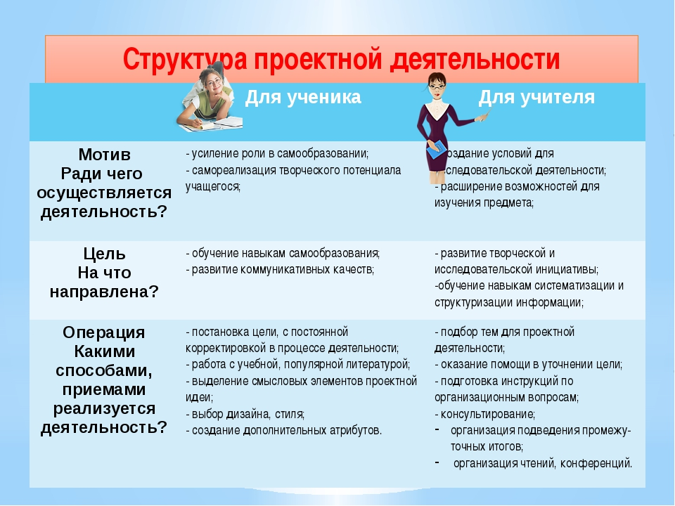 Структура проектной деятельности Для ученика Для учителя Мотив Ради чего осущ...