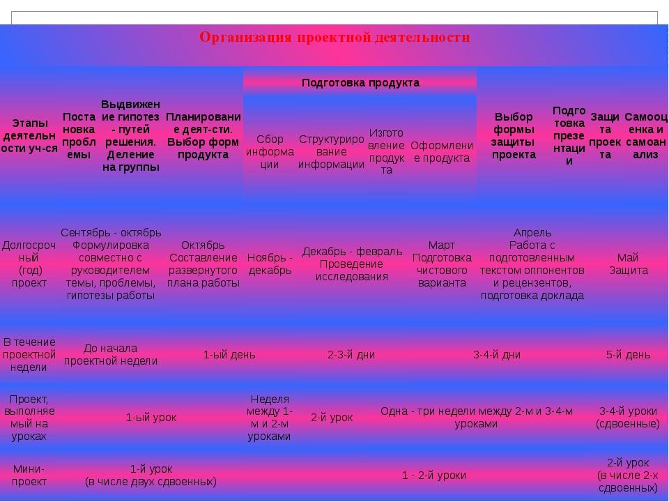 Организация проектной деятельности Этапы деятельности уч-ся Постановка пробле...