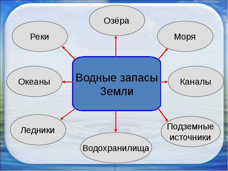 http://mypresentation.ru/documents/3efb0eb57ffb84d0e75088e1c446212c/img4.jpg